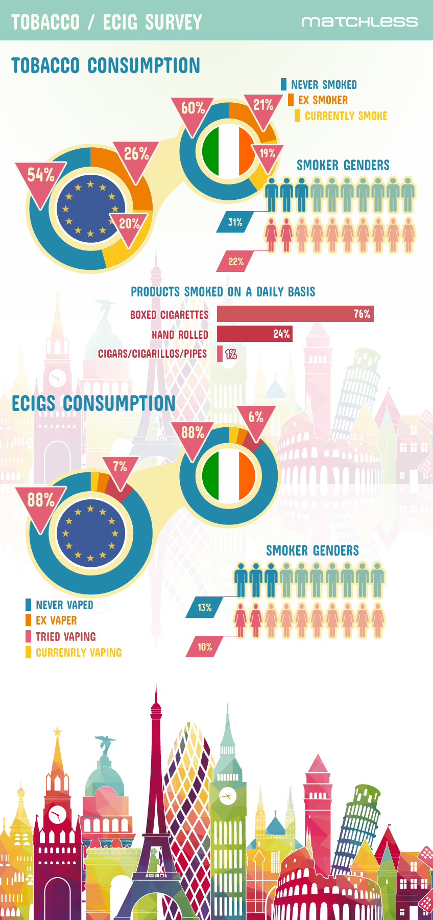 Infographic Ecig and Tobacco use across Europe