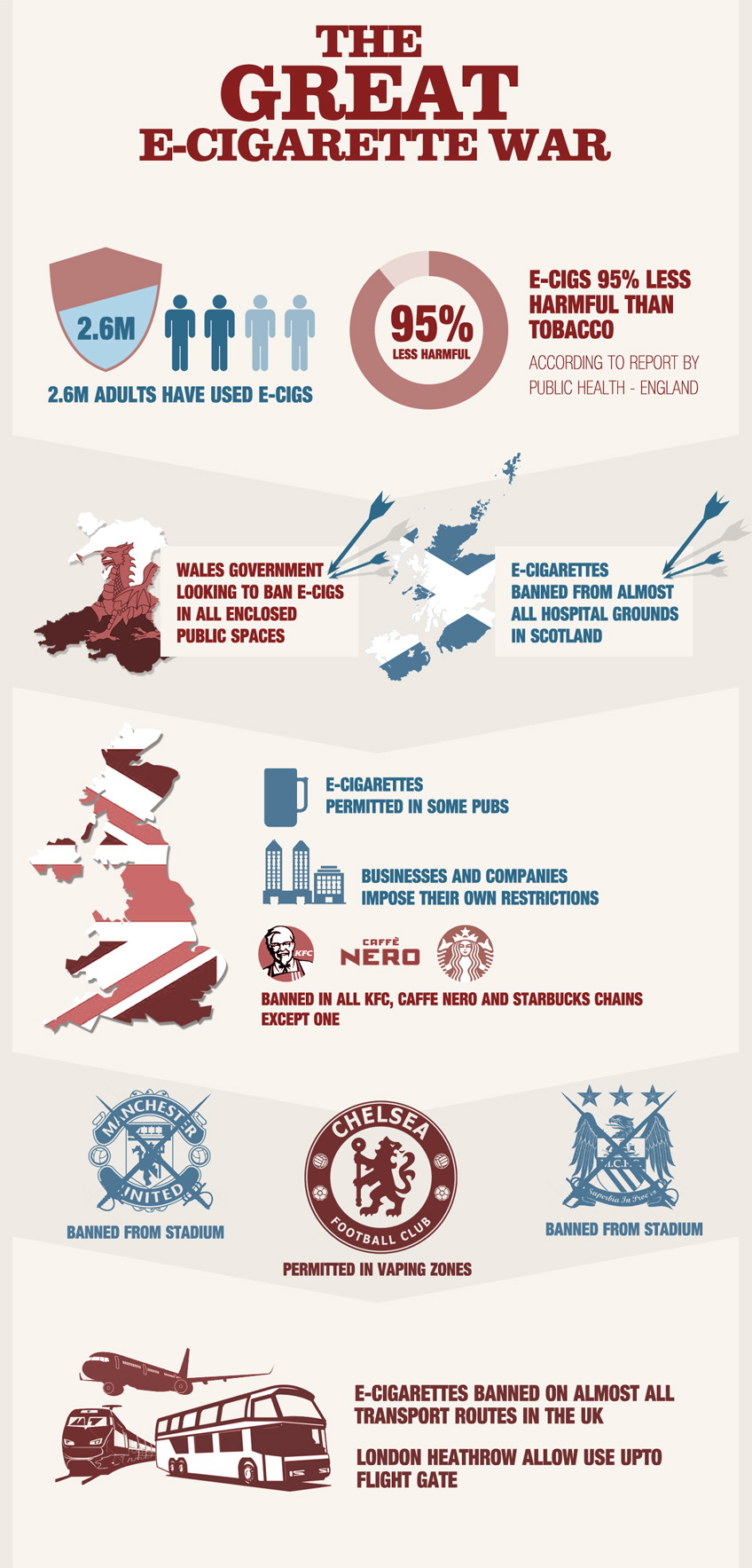 Infographic - The great war on E-Cigarettes