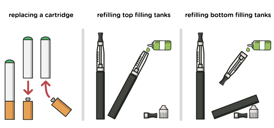Replacing a cartridge and refilling a tank electronic cigarette