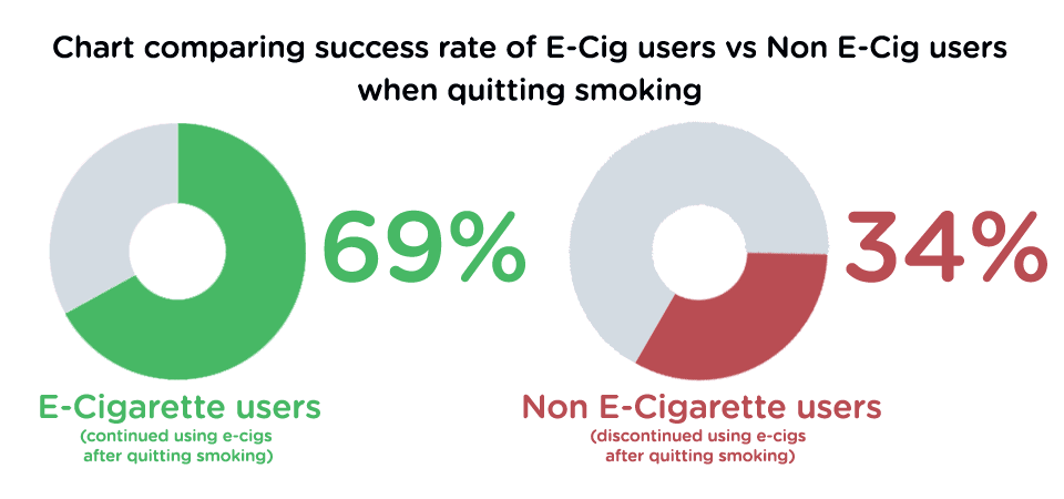 Chart comparing success rate of E-Cig users vs Non E-Cig users when quitting smoking