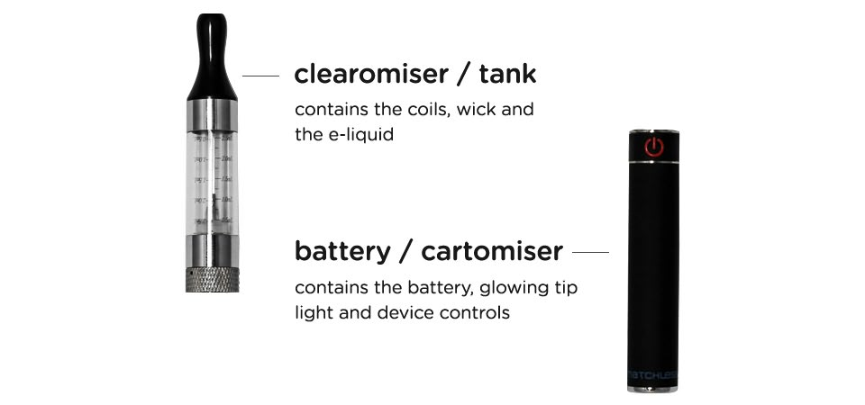 Main components of your Electronic Cigarette